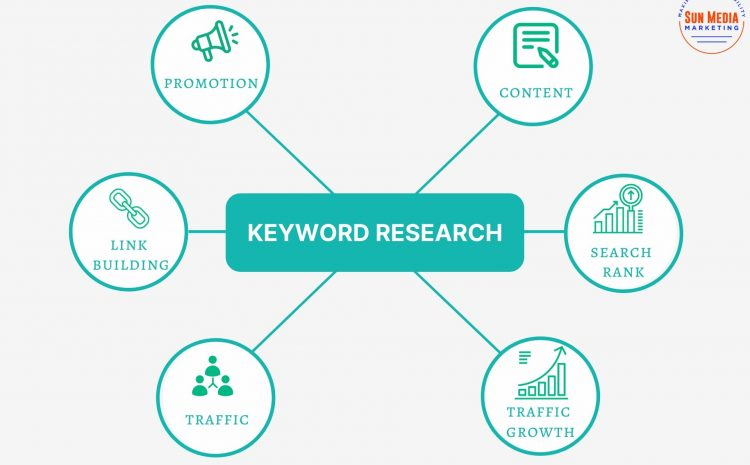 Basic-Guide-to-Keyword-Research-Sun-Media-Marketing