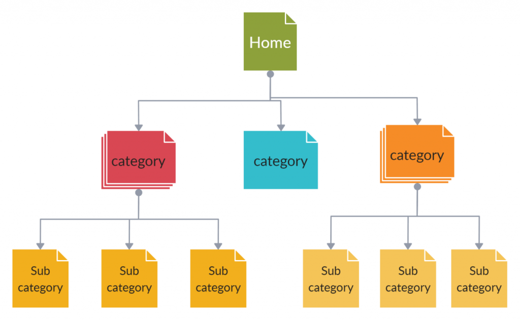 Easy navigation and site structure