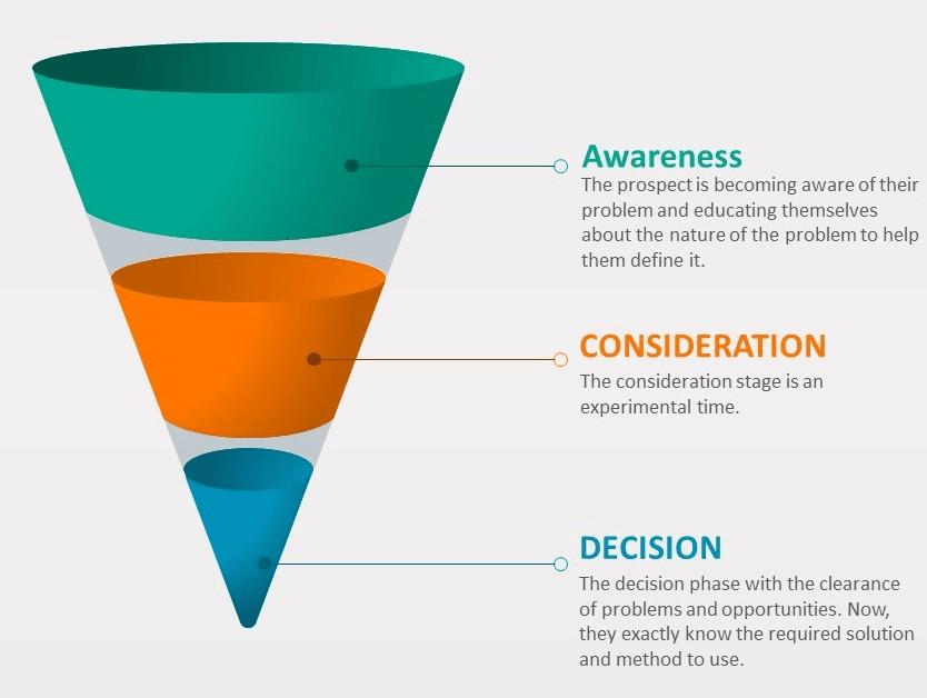 PPC Strategy plan